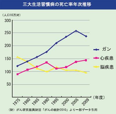 三大生活習慣病の死亡率年次推移
